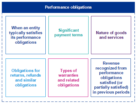 performance-obligations-chart